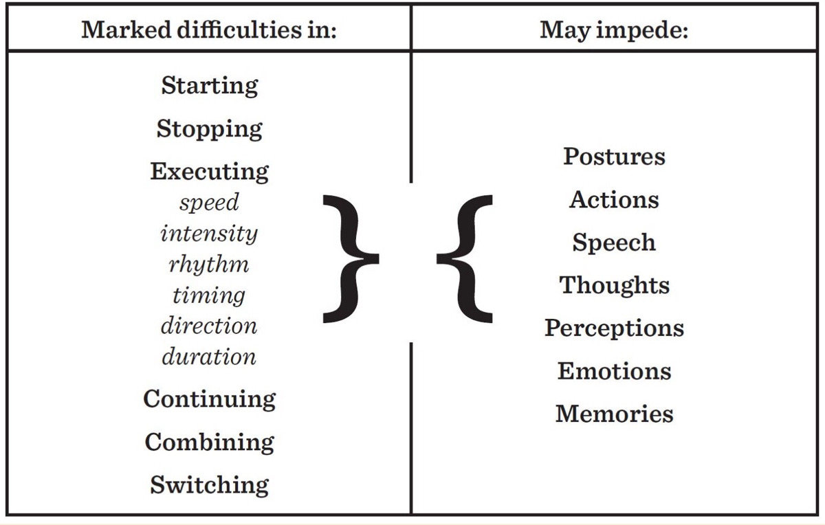 Marked difficulties in: Starting, Stopping, Executing (speed, intensity, rhythm, timing, direction, duration), Continuing Combining, or Switching. May impede: Postures, Actions, Speech, Thoughts, Perceptions, Emotions, Memories. Martha Leary & Anne Donnellan, 1994.