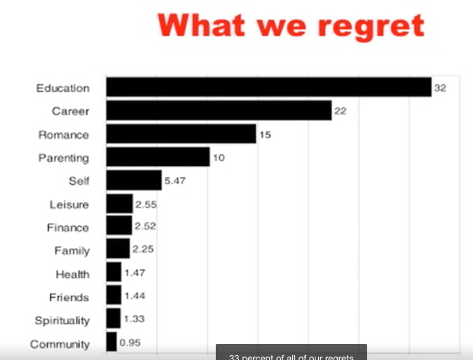 What we regret graph in order of most to least by percent: Education (32), Career (22), Romance (15), Parenting (10), Self (5.47), leisure (2.55), Finance (2.52), Family (2.25), Health (1.47), Friends (1.44), Spirituality (1.33), Community (0.95)